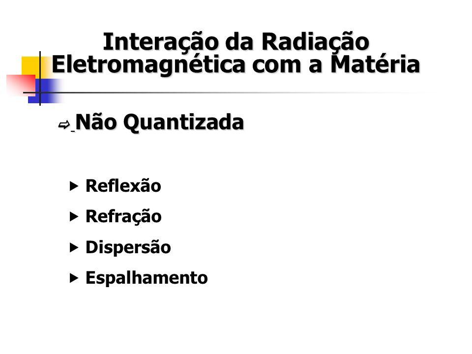 Interação da Radiação Eletromagnética com a Matéria Não Quantizada Não Quantizada Reflexão Refração Dispersão Espalhamento