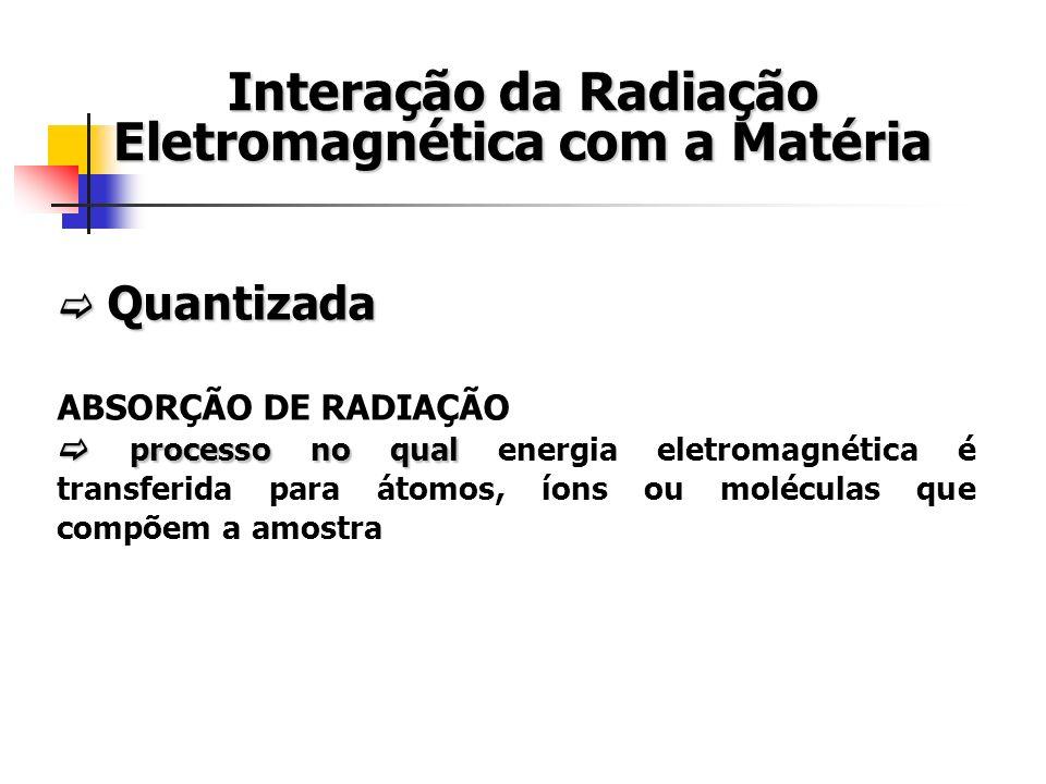 Quantizada Quantizada ABSORÇÃO DE RADIAÇÃO processo no qual processo no qual energia eletromagnética é transferida para átomos, íons ou moléculas que compõem a amostra Interação da Radiação Eletromagnética com a Matéria