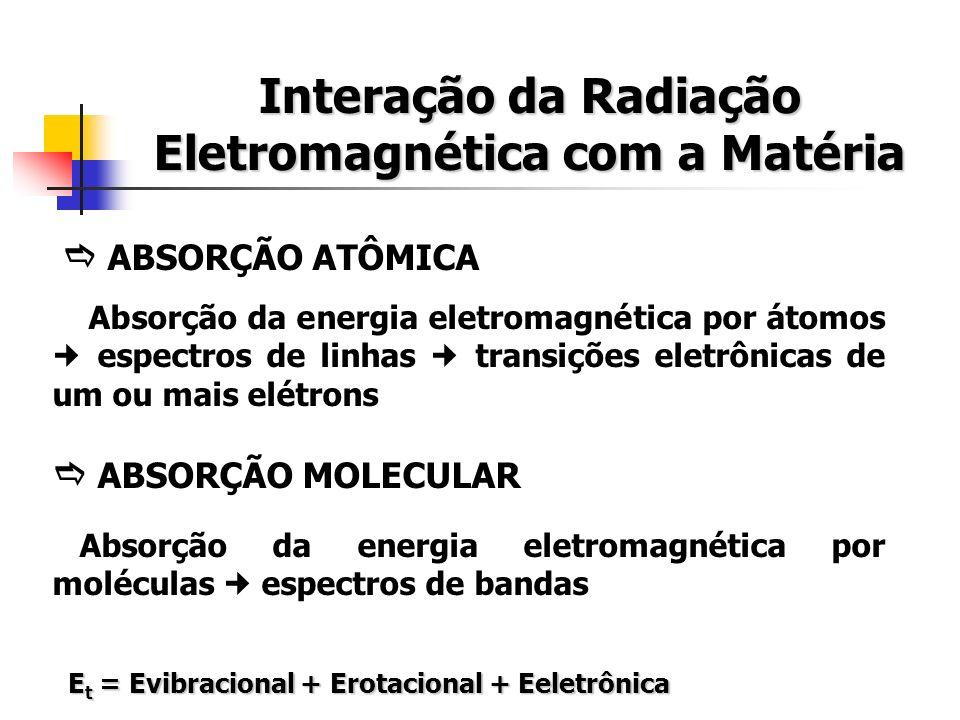 ABSORÇÃO ATÔMICA Absorção da energia eletromagnética por átomos espectros de linhas transições eletrônicas de um ou mais elétrons ABSORÇÃO MOLECULAR Absorção da energia eletromagnética por moléculas espectros de bandas E t = Evibracional + Erotacional + Eeletrônica E t = Evibracional + Erotacional + Eeletrônica