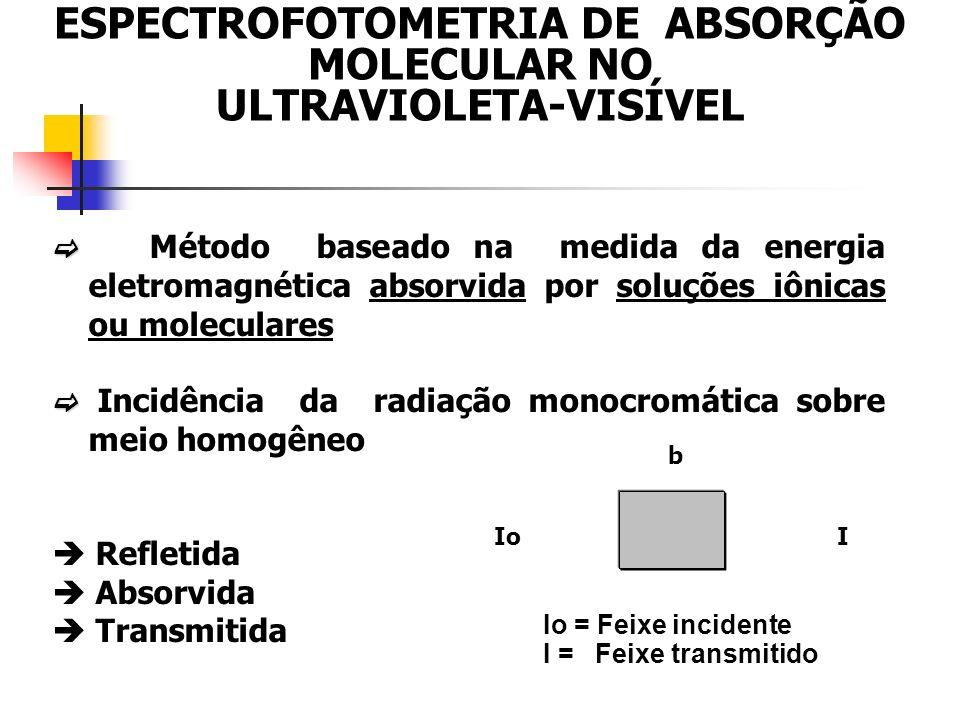 Método baseado na medida da energia eletromagnética absorvida por soluções iônicas ou moleculares Incidência da radiação monocromática sobre meio homogêneo Refletida Absorvida Transmitida Io b I Io = Feixe incidente I = Feixe transmitido ESPECTROFOTOMETRIA DE ABSORÇÃO MOLECULAR NO ULTRAVIOLETA-VISÍVEL