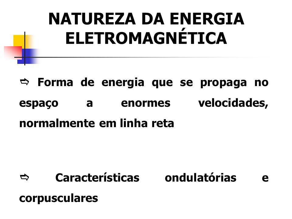 NATUREZA DA ENERGIA ELETROMAGNÉTICA Forma de energia que se propaga no espaço a enormes velocidades, normalmente em linha reta Características ondulatórias e corpusculares