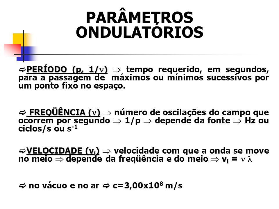 PARÂMETROS ONDULATÓRIOS PERÍODO (p, 1/ ) PERÍODO (p, 1/ ) tempo requerido, em segundos, para a passagem de máximos ou mínimos sucessivos por um ponto fixo no espaço.