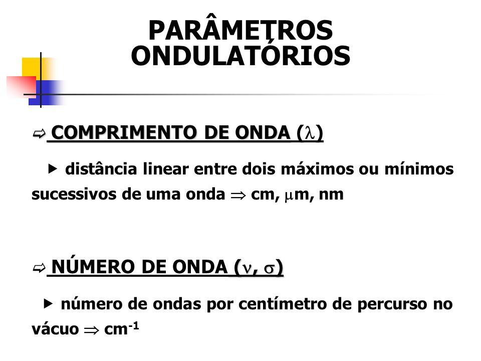 COMPRIMENTO DE ONDA COMPRIMENTO DE ONDA ( ) distância linear entre dois máximos ou mínimos sucessivos de uma onda cm, m, nm (, ) NÚMERO DE ONDA (, ) número de ondas por centímetro de percurso no vácuo cm -1 PARÂMETROS ONDULATÓRIOS