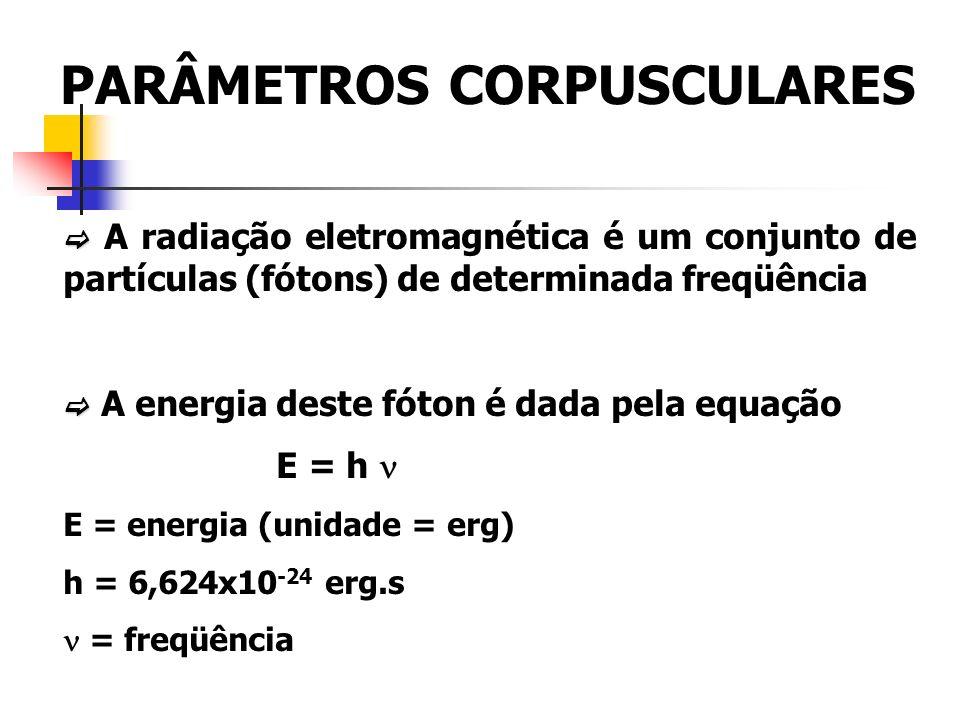 PARÂMETROS CORPUSCULARES A radiação eletromagnética é um conjunto de partículas (fótons) de determinada freqüência A energia deste fóton é dada pela equação E = h E = energia (unidade = erg) h = 6,624x10 -24 erg.s = freqüência
