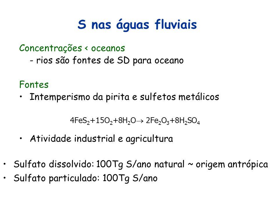 S nas águas fluviais Concentrações < oceanos - rios são fontes de SD para oceano Fontes Intemperismo da pirita e sulfetos metálicos 4FeS 2 +15O 2 +8H