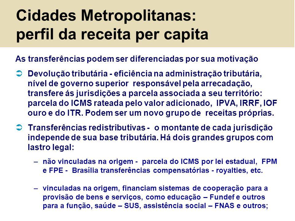 Cidades Metropolitanas: perfil da receita per capita As transferências podem ser diferenciadas por sua motivação Devolução tributária - eficiência na