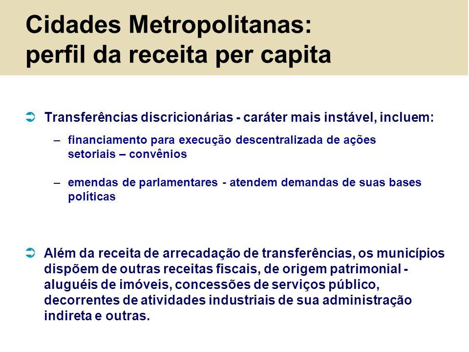 Cidades Metropolitanas: perfil da receita per capita Transferências discricionárias - caráter mais instável, incluem: –financiamento para execução des