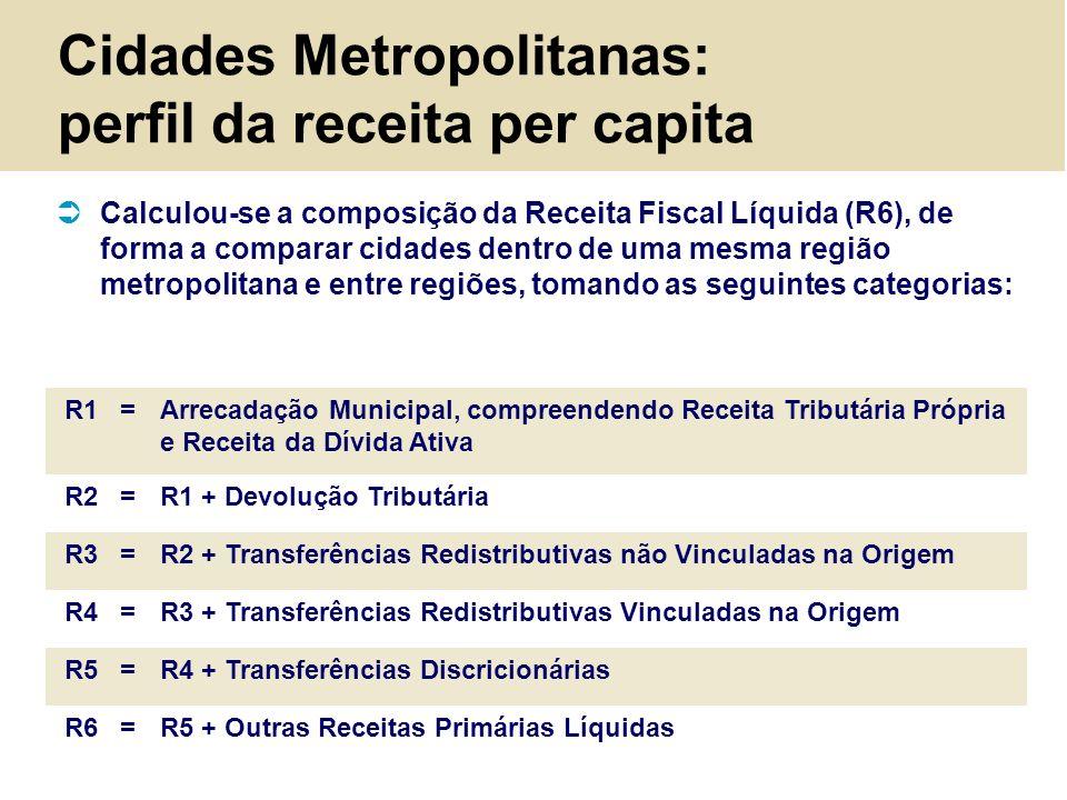 Cidades Metropolitanas: perfil da receita per capita Calculou-se a composição da Receita Fiscal Líquida (R6), de forma a comparar cidades dentro de um
