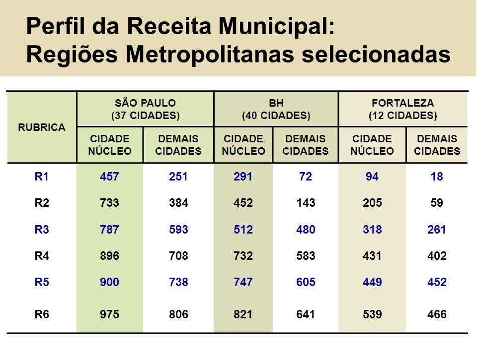 Perfil da Receita Municipal: Regiões Metropolitanas selecionadas RUBRICA SÃO PAULO (37 CIDADES) BH (40 CIDADES) FORTALEZA (12 CIDADES) CIDADE NÚCLEO D