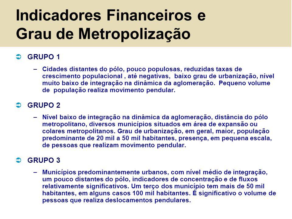 Indicadores Financeiros e Grau de Metropolização GRUPO 1 –Cidades distantes do pólo, pouco populosas, reduzidas taxas de crescimento populacional, até