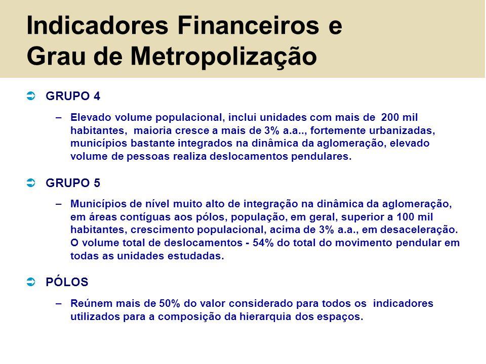 Indicadores Financeiros e Grau de Metropolização GRUPO 4 –Elevado volume populacional, inclui unidades com mais de 200 mil habitantes, maioria cresce