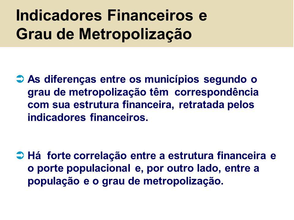 Indicadores Financeiros e Grau de Metropolização As diferenças entre os municípios segundo o grau de metropolização têm correspondência com sua estrut