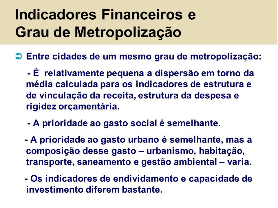 Indicadores Financeiros e Grau de Metropolização Entre cidades de um mesmo grau de metropolização: - É relativamente pequena a dispersão em torno da m