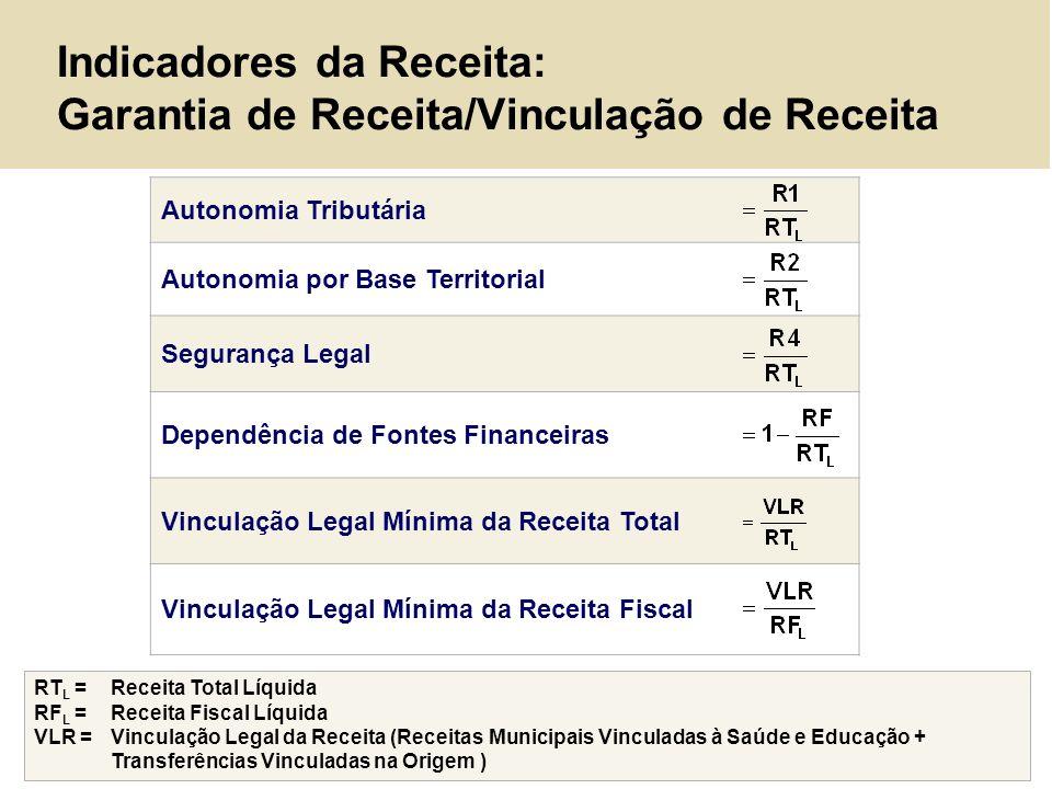 Autonomia Tributária Autonomia por Base Territorial Segurança Legal Dependência de Fontes Financeiras Vinculação Legal Mínima da Receita Total Vincula