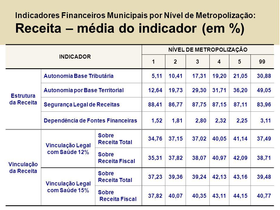 Indicadores Financeiros Municipais por Nível de Metropolização: Receita – média do indicador (em %) INDICADOR NÍVEL DE METROPOLIZAÇÃO 1234599 Estrutur