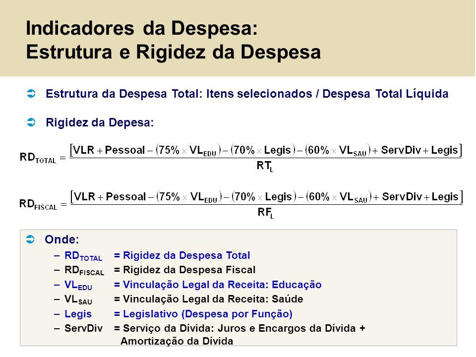 Indicadores da Despesa: Estrutura e Rigidez da Despesa Onde: –RD TOTAL = Rigidez da Despesa Total –RD FISCAL = Rigidez da Despesa Fiscal –VL EDU = Vin