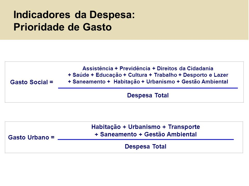 Indicadores da Despesa: Prioridade de Gasto Gasto Social = Assistência + Previdência + Direitos da Cidadania + Saúde + Educação + Cultura + Trabalho +