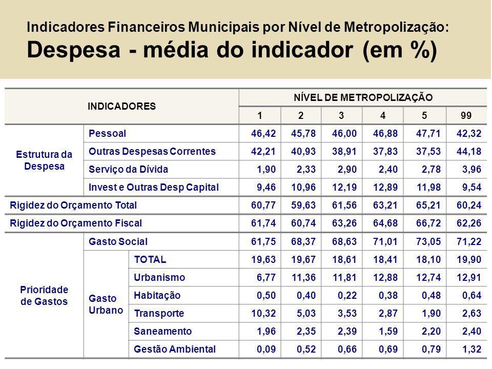 Indicadores Financeiros Municipais por Nível de Metropolização: Despesa - média do indicador (em %) INDICADORES NÍVEL DE METROPOLIZAÇÃO 1234599 Estrut