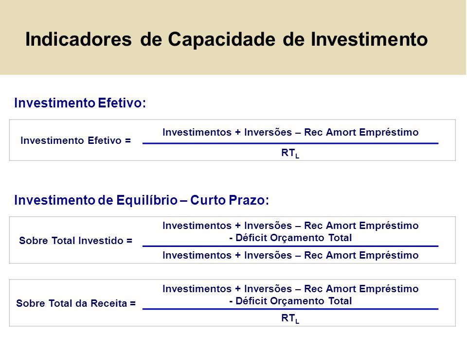 Indicadores de Capacidade de Investimento Investimento Efetivo = Investimentos + Inversões – Rec Amort Empréstimo RT L Sobre Total Investido = Investi