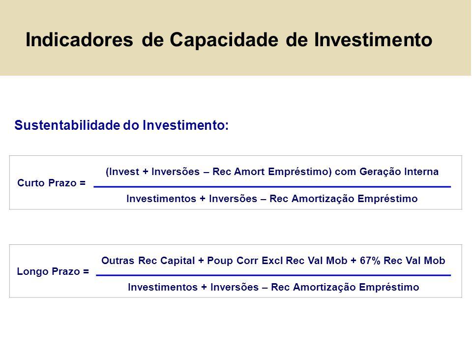 Indicadores de Capacidade de Investimento Curto Prazo = (Invest + Inversões – Rec Amort Empréstimo) com Geração Interna Investimentos + Inversões – Re
