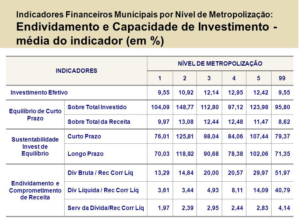 Indicadores Financeiros Municipais por Nível de Metropolização: Endividamento e Capacidade de Investimento - média do indicador (em %) INDICADORES NÍV