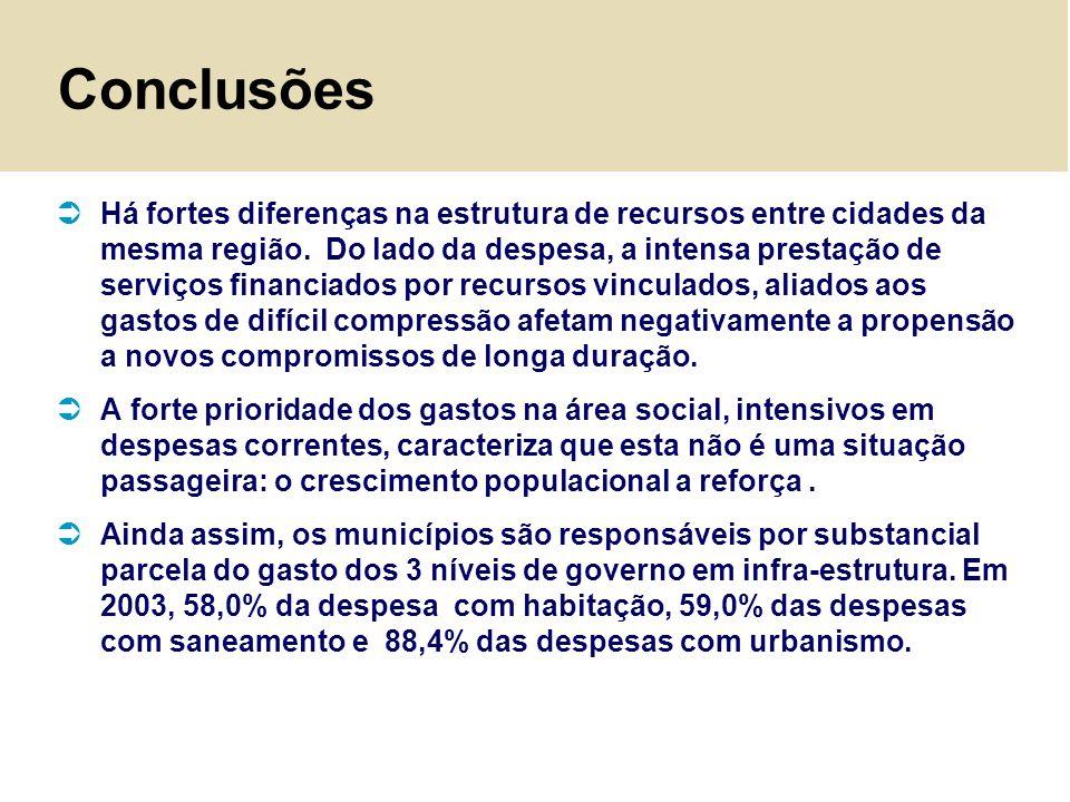 Conclusões Há fortes diferenças na estrutura de recursos entre cidades da mesma região. Do lado da despesa, a intensa prestação de serviços financiado