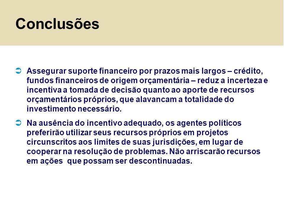 Conclusões Assegurar suporte financeiro por prazos mais largos – crédito, fundos financeiros de origem orçamentária – reduz a incerteza e incentiva a