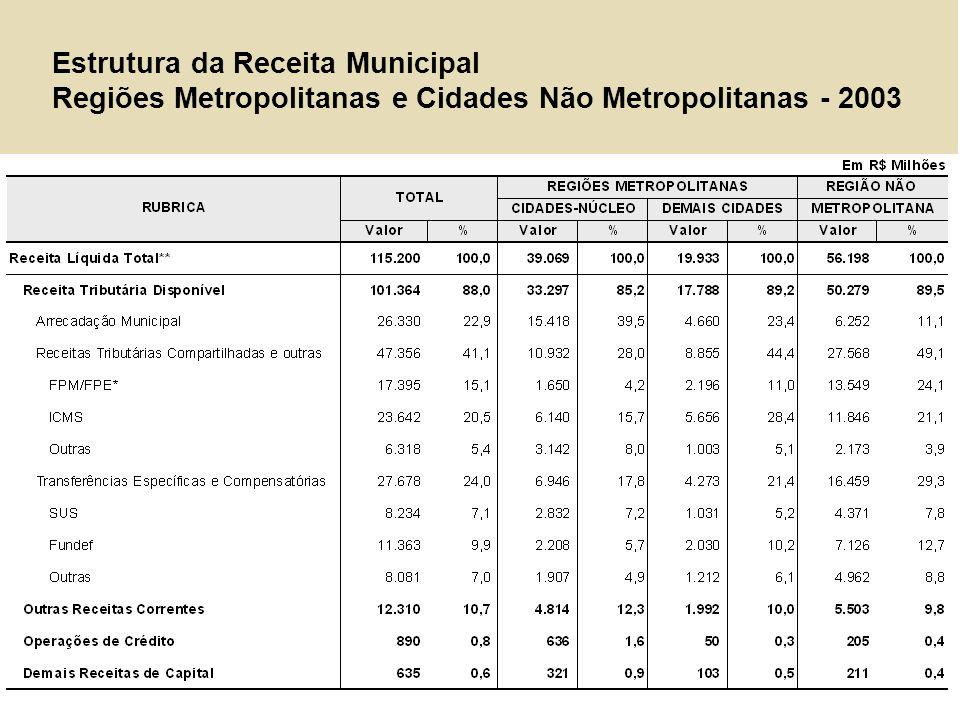 Estrutura da Despesa Regiões Metropolitanas e Cidades Não Metropolitanas – 2003 TOTAL REGIÕES METROPOLITANAS CIDADES NÃO METROPOLITANAS CIDADE NÚCLEODEMAIS CIDADES VALOR% % % % Despesa líquida total 116.344 100,0 40.209 100,0 19.781 100,0 56.354 100,0 Despesas líquidas correntes 101.338 87,1 35.106 87,3 16.891 85,4 49.341 87,6 Pessoal 50.681 43,6 16.568 41,2 9.161 46,3 24.952 44,3 Juros e encargos da dívida 2.295 2,0 1.828 4,5 176 0,9 291 0,5 Outras despesas correntes 48.362 41,6 16.711 41,6 7.554 38,2 24.097 42,8 Despesas de capital 15.006 12,9 5.103 12,7 2.890 14,6 7.013 12,4 Invest./Invers.Líquidos 12.866 11,1 4.308 10,7 2.504 12,7 6.054 10,7 Amortização 2.140 1,8 795 2,0 386 2,0 959 1,7 Outras despesas de capital - - - - - - - - Superávit/Déficit Corrente 10.771 2.816 2.660 5.295 Superávit/Déficit Total (1.144) (1.141) 152 (156) Superávit/Déficit Primário (399)(550)185(33) R$ MM