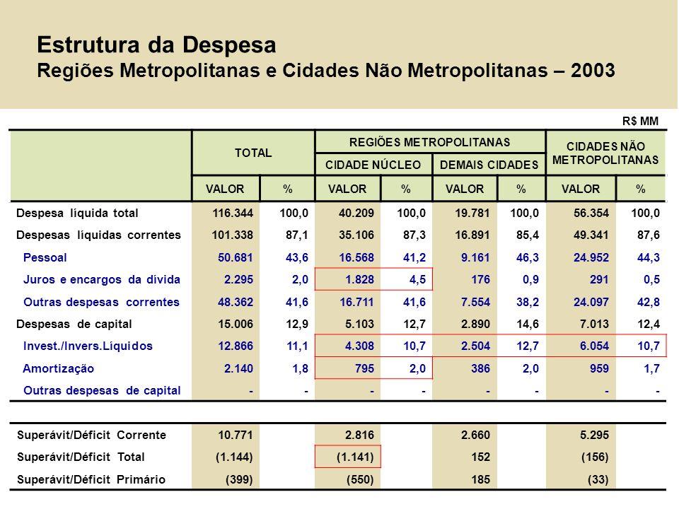 Fontes de Financiamento dos Investimentos Regiões Metropolitanas e Cidades Não Metropolitanas – 2003 TOTAL REGIÕES METROPOLITANAS CIDADES NÃO METROPOLITANAS CIDADE NÚCLEODEMAIS CIDADES VALOR% % % % Investimentos e Inversões12.866 100,0 4.308 100,0 2.504100,0 6.054 100,0 Fonte de Recursos Fontes externas 2.508 19,5 840 19,5 286 11,4 1.382 22,8 Operações de Crédito 890 6,9 636 14,8 50 2,0 205 3,4 Transferências de Capital 1.618 12,6 204 4,7 236 9,4 1.178 19,5 Fontes Internas 9.213 71,6 2.327 54,0 2.370 94,6 4.516 74,6 Alienação de Ativos 205 1,6 60 1,4 34 1,3 111 1,8 Outras Receitas de Capital 378 2,9 246 5,7 63 2,5 69 1,1 Receita Valores Mobiliários 2.486 19,3 1.254 29,1 441 17,6 791 13,1 Poup.Corrente Exclusive Receita Valores Mobiliários 6.145 47,8 767 17,8 1.833 73,2 3.544 58,5 Déficit Orçamento Total 1.144 8,9 1.141 26,5 (152) (6,1) 156 2,6 R$ MM