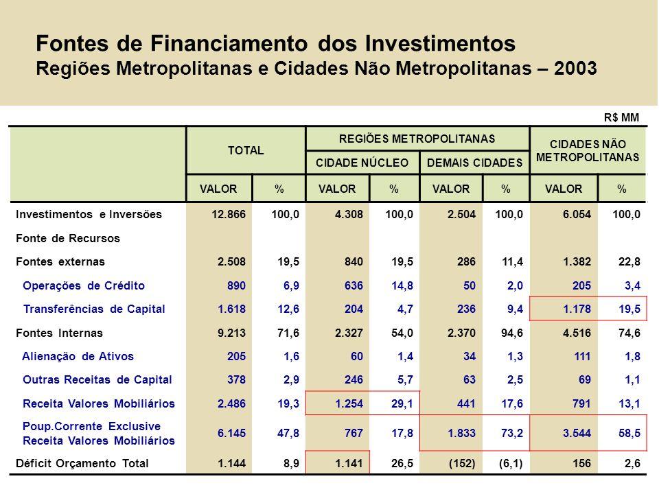 Fontes de Financiamento dos Investimentos Regiões Metropolitanas e Cidades Não Metropolitanas – 2003 TOTAL REGIÕES METROPOLITANAS CIDADES NÃO METROPOL