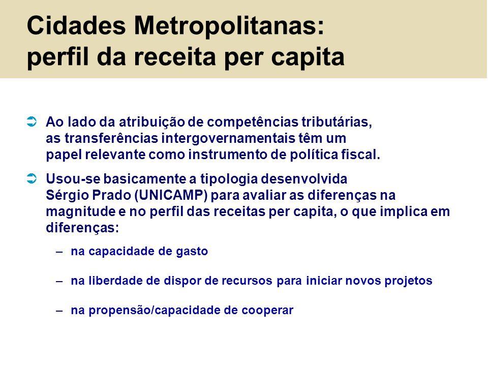 Cidades Metropolitanas: perfil da receita per capita Ao lado da atribuição de competências tributárias, as transferências intergovernamentais têm um p