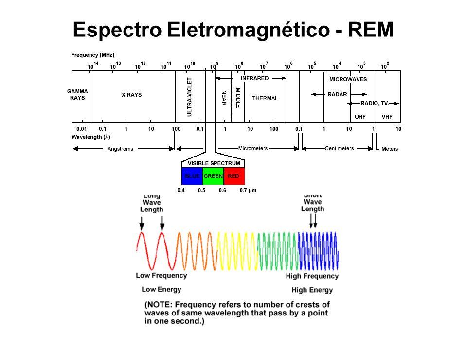 Espectro Eletromagnético - REM
