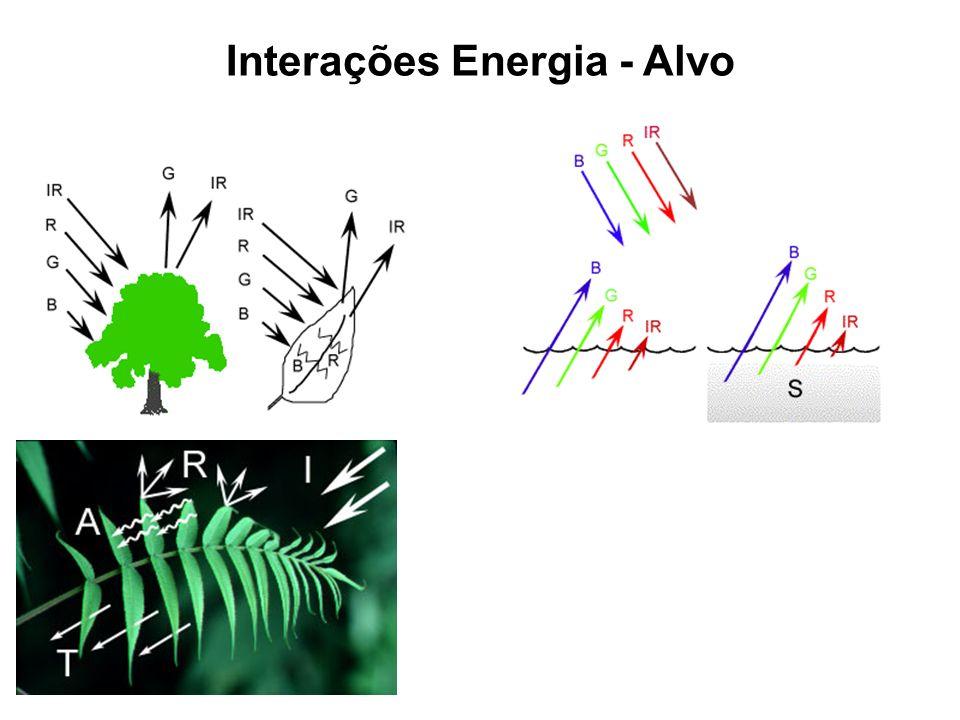 Interações Energia - Alvo