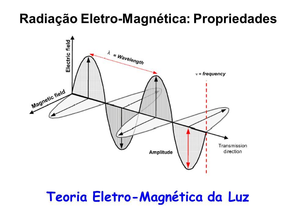 Radiação Eletro-Magnética: Propriedades Teoria Eletro-Magnética da Luz