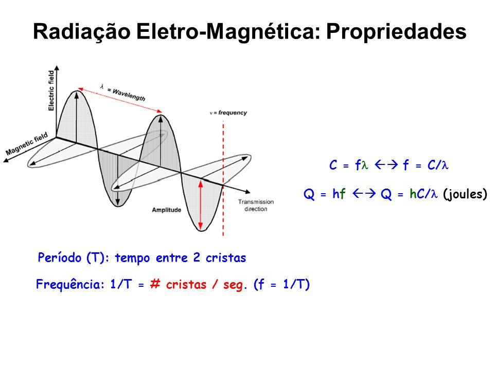 Período (T): tempo entre 2 cristas Frequência: 1/T = # cristas / seg. (f = 1/T) C = f f = C/ Q = hf Q = hC/ (joules) Radiação Eletro-Magnética: Propri