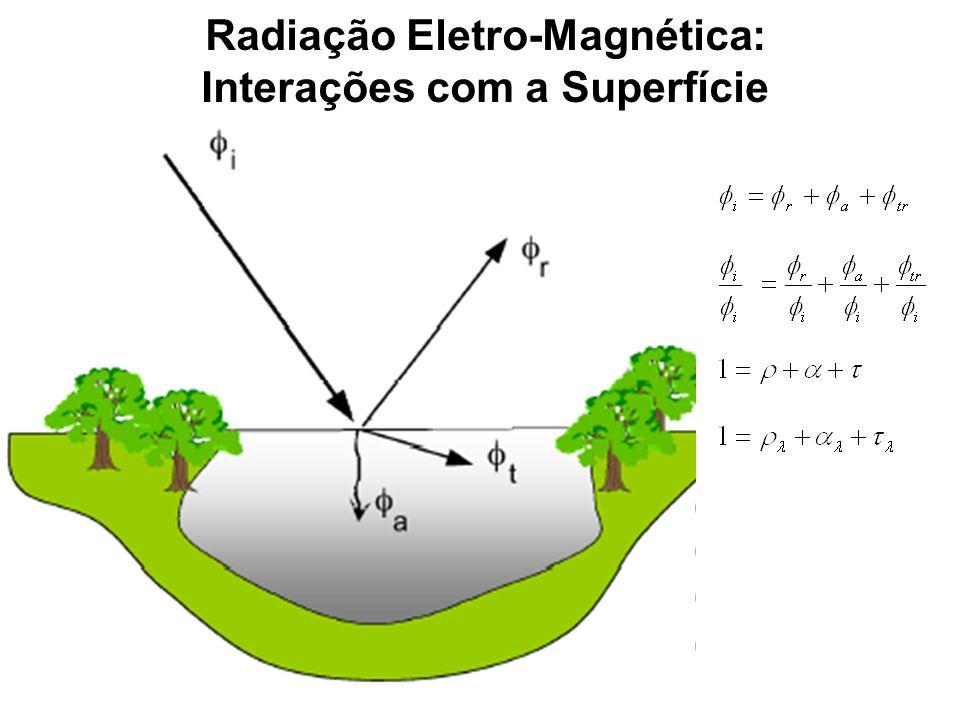 Radiação Eletro-Magnética: Interações com a Superfície
