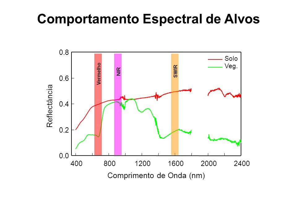 Comprimento de Onda (nm) 4008001200160020002400 Reflectância 0.0 0.2 0.4 0.6 0.8 Solo Veg. Vermelho NIR SWIR Comportamento Espectral de Alvos