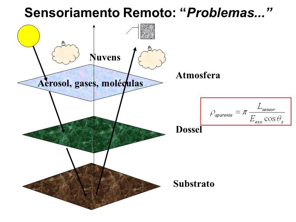 Aerosol, gases, moléculas Substrato Dossel Atmosfera Nuvens Sensoriamento Remoto: Problemas...