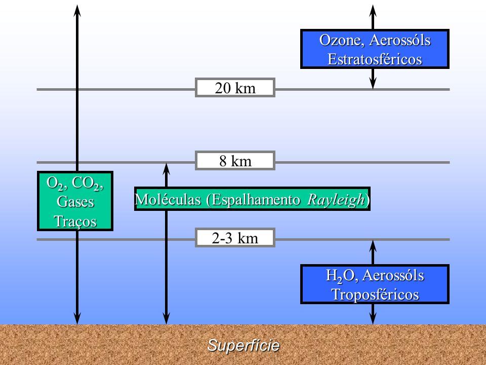 Superfície 20 km 2-3 km 8 km O 2, CO 2, Gases Traços Moléculas (Espalhamento Rayleigh) H 2 O, Aerossóls Troposféricos Ozone, Aerossóls Estratosféricos