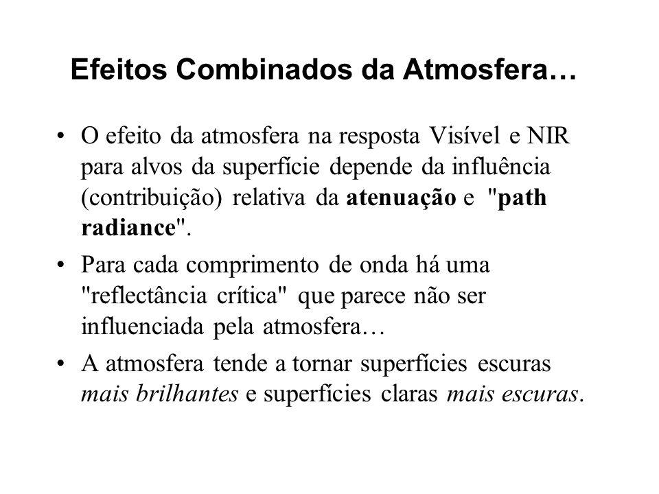 O efeito da atmosfera na resposta Visível e NIR para alvos da superfície depende da influência (contribuição) relativa da atenuação e