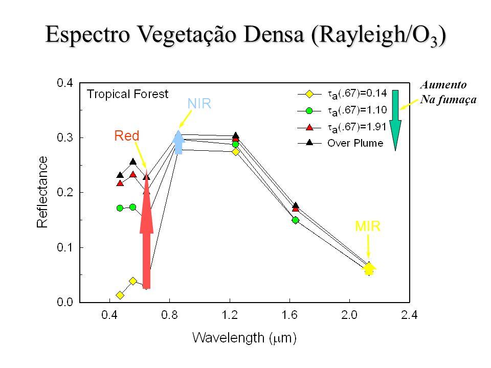 Red NIR MIR Aumento Na fumaça Espectro Vegetação Densa (Rayleigh/O 3 )