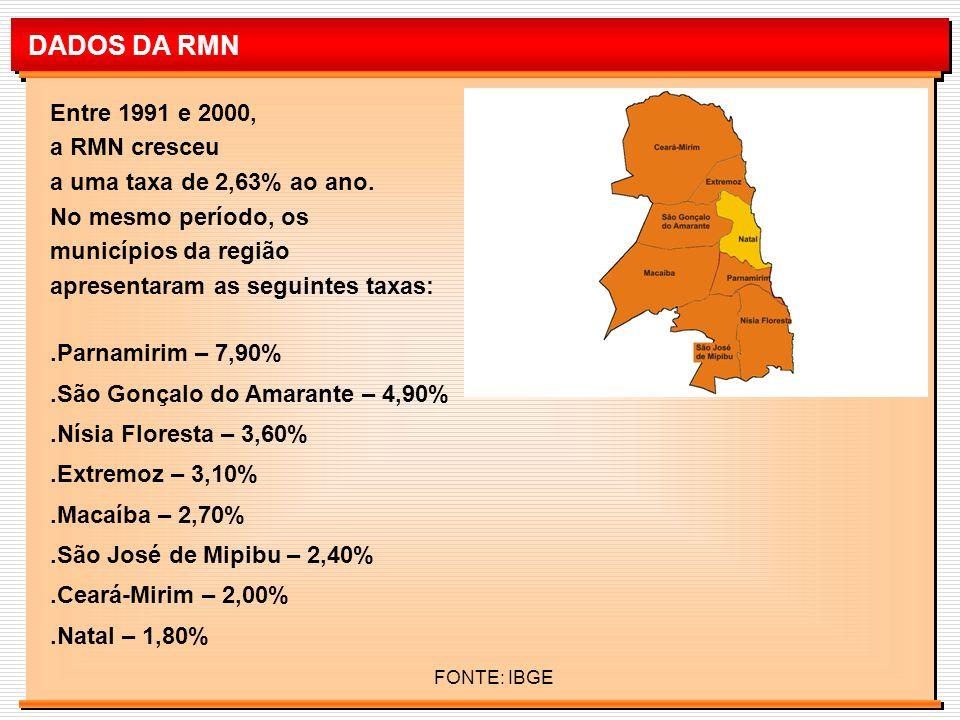 DADOS DA RMN Entre 1991 e 2000, a RMN cresceu a uma taxa de 2,63% ao ano. No mesmo período, os municípios da região apresentaram as seguintes taxas:.P