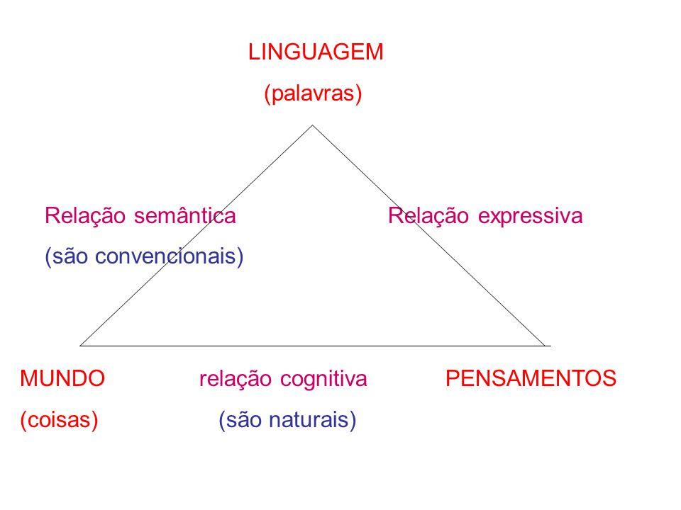LINGUAGEM (palavras) Relação semântica Relação expressiva (são convencionais) MUNDO relação cognitiva PENSAMENTOS (coisas) (são naturais)
