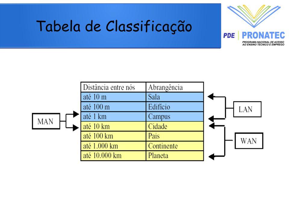Conclusão Os switches permitem que os usuários de redes de computadores troquem informações e compartilhem recursos, obtendo o máximo de performance da rede.