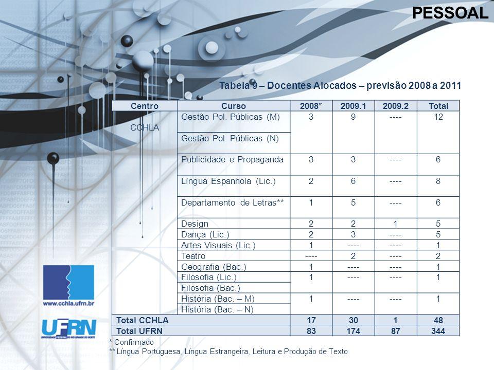 Tabela 9 – Docentes Alocados – previsão 2008 a 2011 PESSOAL * Confirmado ** Língua Portuguesa, Língua Estrangeira, Leitura e Produção de Texto CentroCurso2008*2009.12009.2Total CCHLA Gestão Pol.