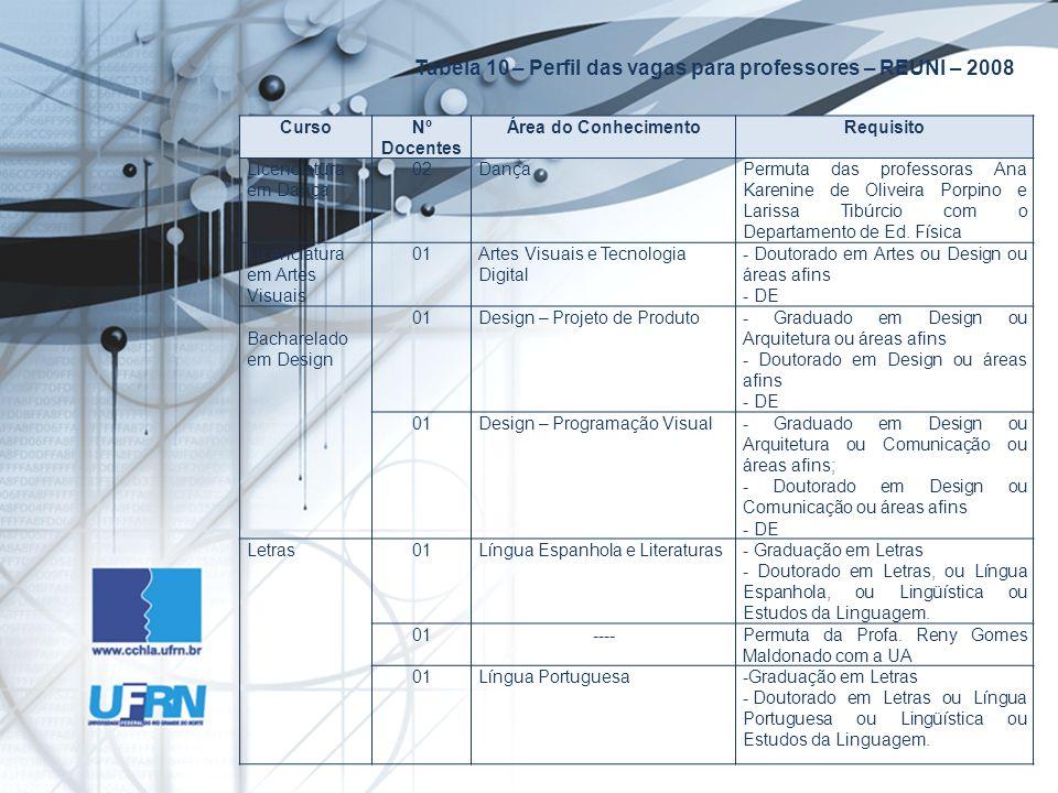 Tabela 10 – Perfil das vagas para professores – REUNI – 2008 CursoNº Docentes Área do ConhecimentoRequisito Licenciatura em Dança 02DançaPermuta das p