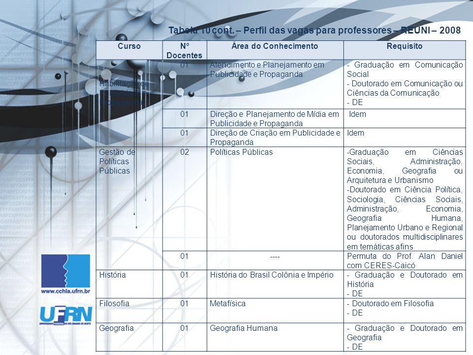 Tabela 10 cont. – Perfil das vagas para professores – REUNI – 2008 CursoNº Docentes Área do ConhecimentoRequisito Habilitação de Publicidade e Propaga