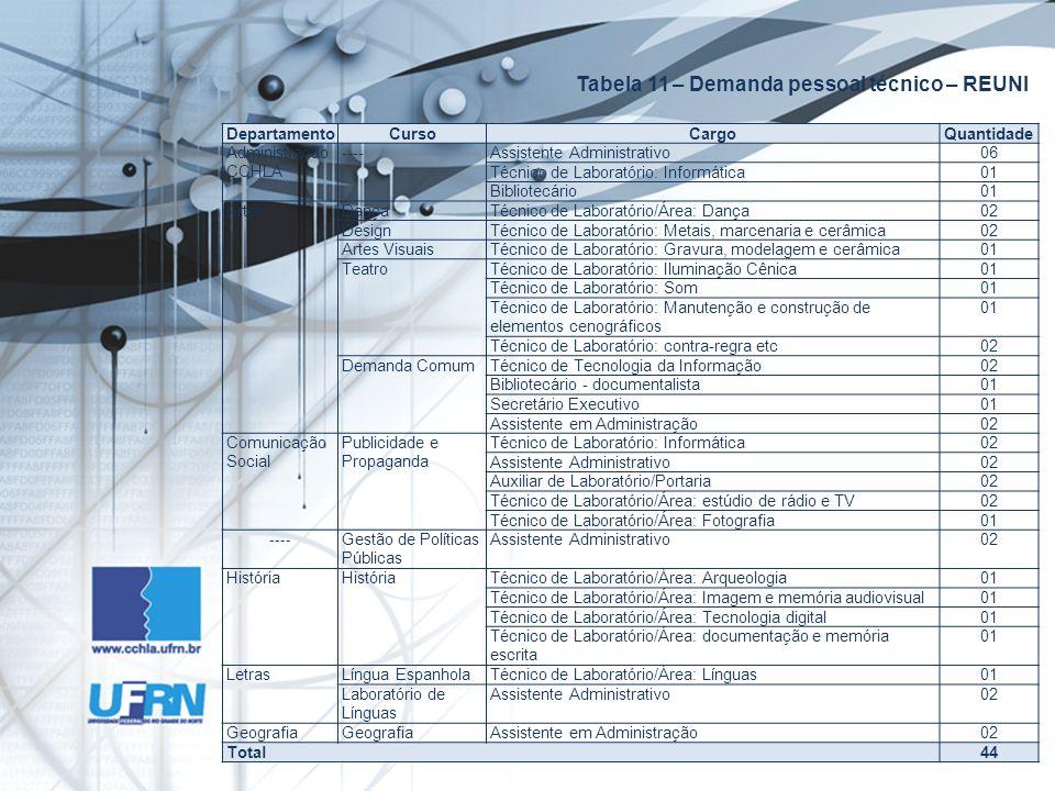 Tabela 11 – Demanda pessoal técnico – REUNI DepartamentoCursoCargoQuantidade Administração CCHLA ----Assistente Administrativo06 Técnico de Laboratório: Informática01 Bibliotecário01 ArtesDançaTécnico de Laboratório/Área: Dança02 DesignTécnico de Laboratório: Metais, marcenaria e cerâmica02 Artes VisuaisTécnico de Laboratório: Gravura, modelagem e cerâmica01 TeatroTécnico de Laboratório: Iluminação Cênica01 Técnico de Laboratório: Som01 Técnico de Laboratório: Manutenção e construção de elementos cenográficos 01 Técnico de Laboratório: contra-regra etc02 Demanda ComumTécnico de Tecnologia da Informação02 Bibliotecário - documentalista01 Secretário Executivo01 Assistente em Administração02 Comunicação Social Publicidade e Propaganda Técnico de Laboratório: Informática02 Assistente Administrativo02 Auxiliar de Laboratório/Portaria02 Técnico de Laboratório/Área: estúdio de rádio e TV02 Técnico de Laboratório/Área: Fotografia01 ---- Gestão de Políticas Públicas Assistente Administrativo02 História Técnico de Laboratório/Área: Arqueologia01 Técnico de Laboratório/Área: Imagem e memória audiovisual01 Técnico de Laboratório/Área: Tecnologia digital01 Técnico de Laboratório/Área: documentação e memória escrita 01 LetrasLíngua EspanholaTécnico de Laboratório/Área: Línguas01 Laboratório de Línguas Assistente Administrativo02 Geografia Assistente em Administração02 Total44