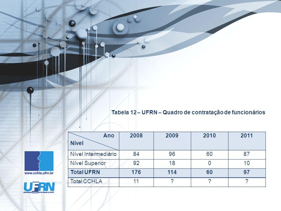 Tabela 12 – UFRN – Quadro de contratação de funcionários Ano Nível 2008200920102011 Nível Intermediário84966087 Nível Superior9218010 Total UFRN1761146097 Total CCHLA11