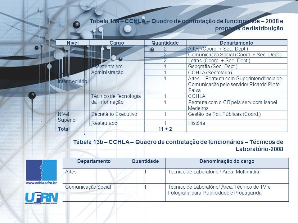 Tabela 13a – CCHLA – Quadro de contratação de funcionários – 2008 e proposta de distribuição DepartamentoQuantidadeDenominação do cargo Artes1Técnico